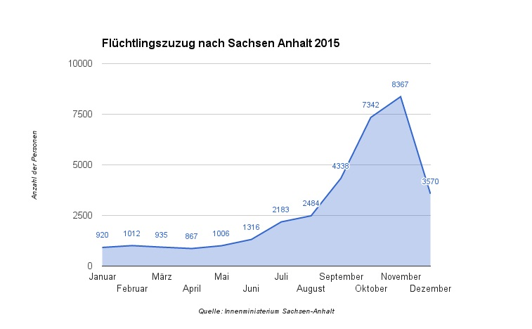 FluechtlingszuzugSaAn2015