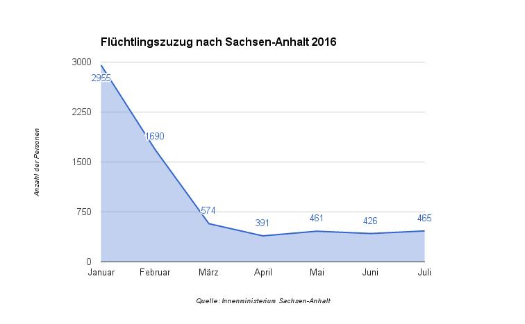 FluechtlingszuzugSaAn_2016